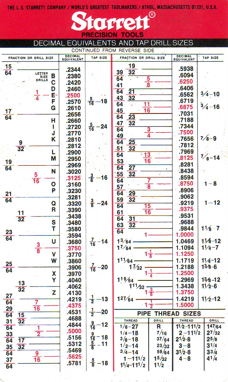 Decimal And Tap Drill Size Equivalents